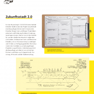 190211_StadtDD_Zukunftsstadt_50x70_Plakatausst_Druck_Seite_06
