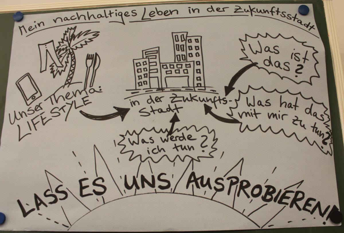Projekt Zukunftsstadt 2030: Alltagschallenges für ein nachhaltiges Leben in Dresden